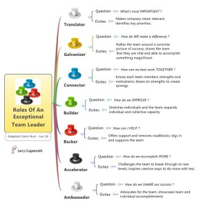Roles Of An Exceptional Team Leader