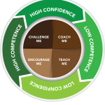 building confidence and competence