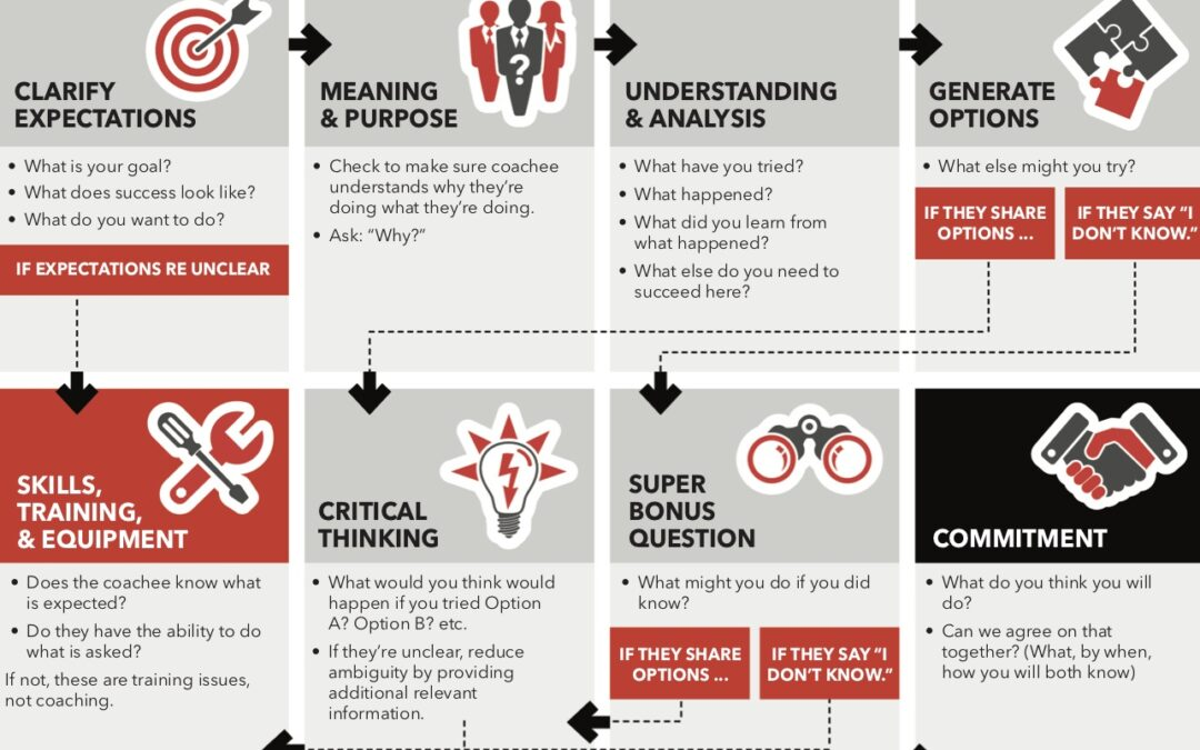 9 Questions to Help Your Team Solve Problems On Their Own