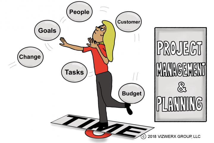 Project Management: Best Practices and Tools