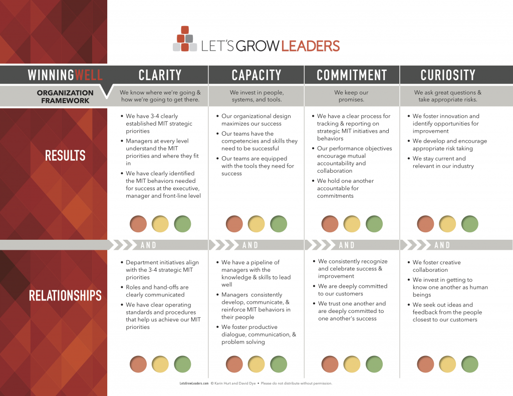 lets grow leaders organization assessment