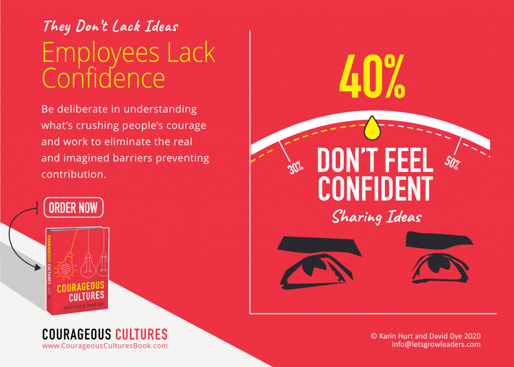 40% of Employees Lack the Confidence to Share Their Ideas