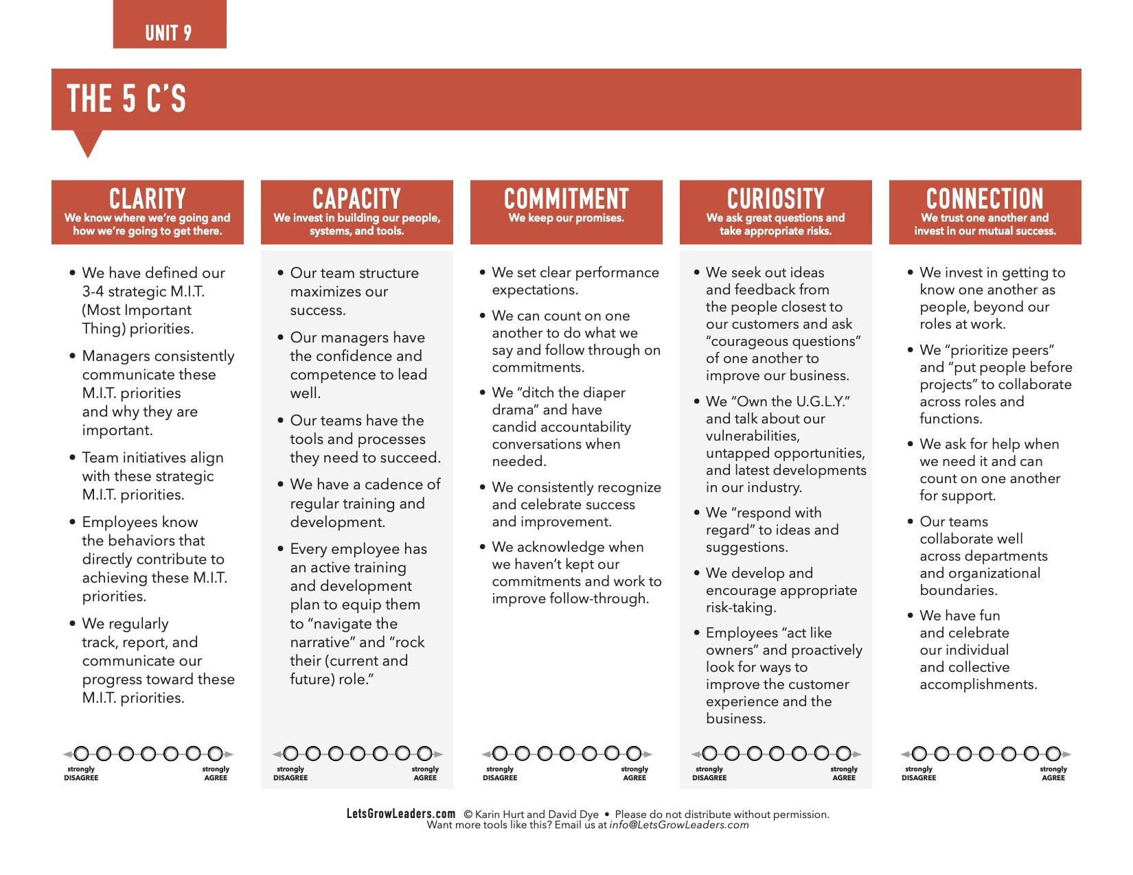 Let's Grow Leaders Strategic Planning Tool