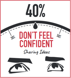employees don't feel confident to share their ideas