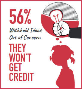 Employees worry they won't get credit for ideas