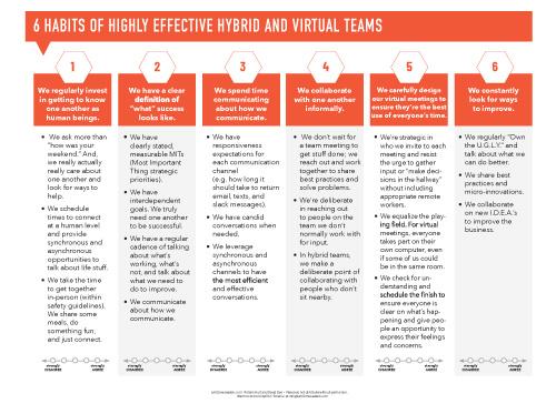 hybrid and virtual teams success criteria download