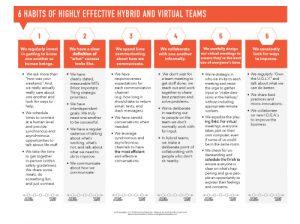Virtual team builder assessment Let's Grow Leaders